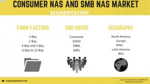 Global Consumer NAS and SMB NAS Market Share and Segment Analysis 2023