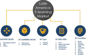Latin America E-learning Market Share and Segments 2023