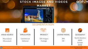 Top Segments of Global Stock images and Videos Market 2023
