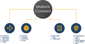 Automotive Exterior Lighting System Market Share & Segments 2023
