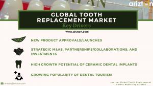 Tooth Replacement Market Drivers