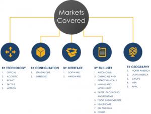 HMI Market Share and Segments - Analysis 2023