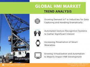 Global HMI Market Trends