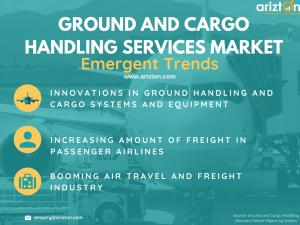 Ground and Cargo Handling Services Market Trends 2023