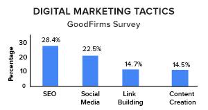 GoodFirms_Digital Marketing Tactics