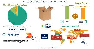 Forecast of Global Corrugated Box Market