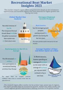 Global Recreational Boating Market Insights, Growth Analysis 2023