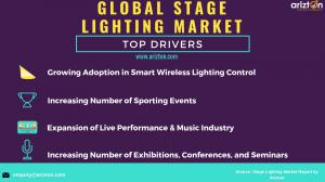Stage lighting Market Trends and Drivers