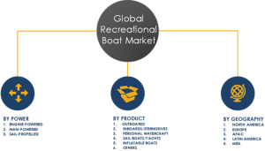 Recreational Boating  Market Segments and Share 2023