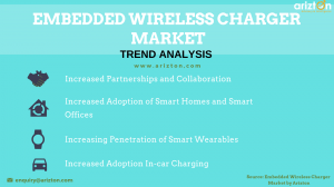Global Embedded Wireless Charger Market Trends 2023