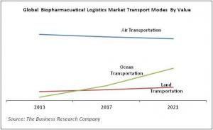 Global Biopharmaceutical Logistics Market Transport Modes By Value
