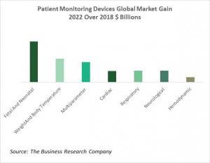 Patient Monitoring Devices Global Market Segmentation Gain 2022 Over 2018 $ Billions