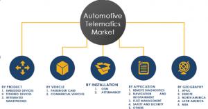 Automotive Telematics Market Segments and Share