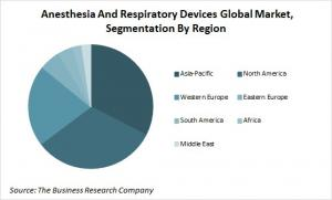 Global Anesthesia And Respiratory Devices Market Segmentation By Region Analysis