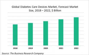 Global Diabetes Care Devices Market Forecast, Market Size By Value, 2018-2022, $ Billion